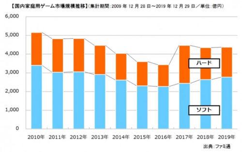 2019年国内家庭用ゲーム市場規模