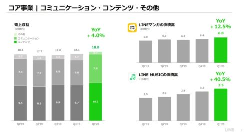 LINE コミュニケーション