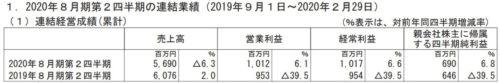 日本BS放送 決算