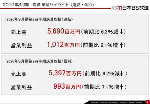 日本BS放送 決算 ハイライト