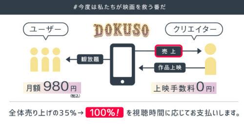 DOKUSO映画館 クリエイター支援