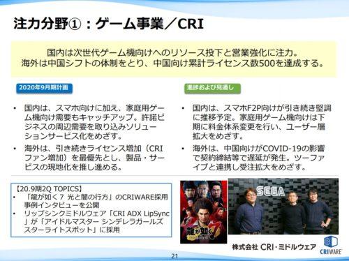 CRI・ミドルウェア ゲーム事業