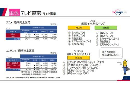 テレビ東京 ライツ事業