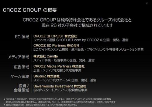 クルーズ グループ