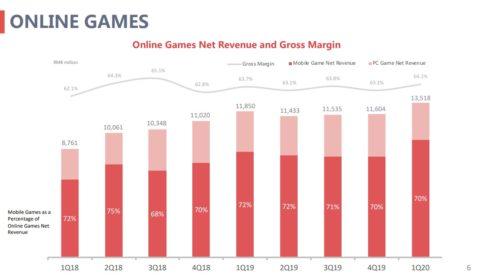 ネットイース オンラインゲーム収益