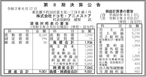 ドコモ・アニメストア第8期決算
