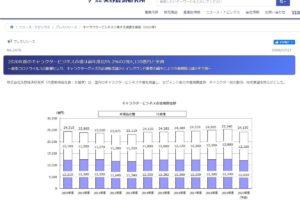矢野経済研究所