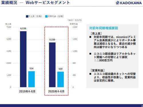 KADOKAWA 決算 ウェブ