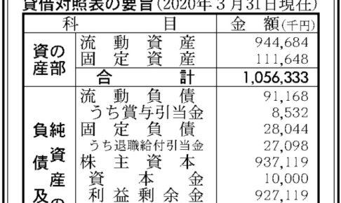 東映アニメーション音楽出版第20期決算