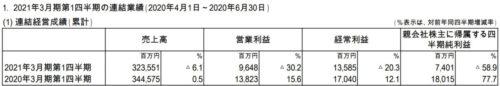 大日本印刷 決算