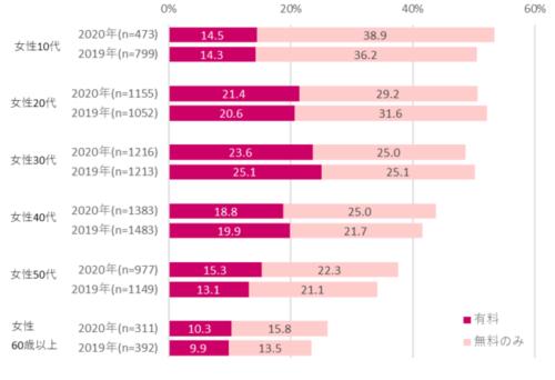 性年代別電子書籍利用率