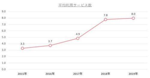 デジタルプラットフォームサービス 平均利用数の推移