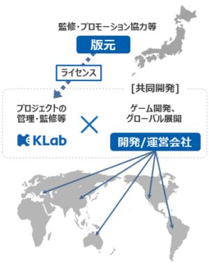 海外向けゲーム開発支援モデル
