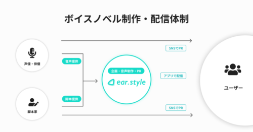 ear.style