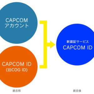 ID統合のイメージ
