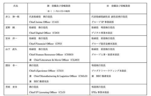 KADOKAWA 人事異動1