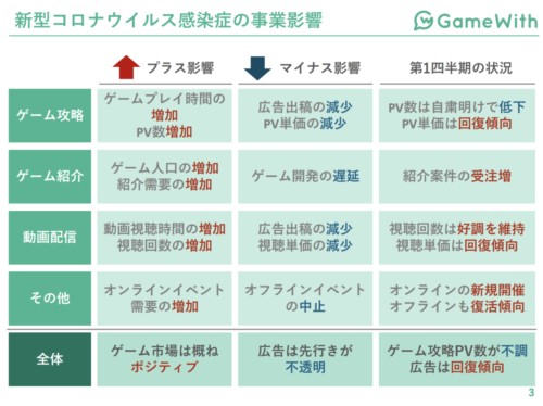 GameWith コロナ