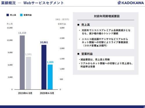 kadokawa webサービス