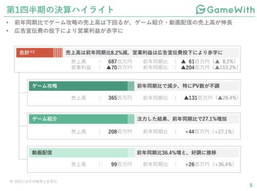 GameWith ハイライト