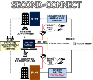 SECOND CONNECT