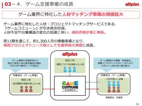 オルトプラス ゲーム支援