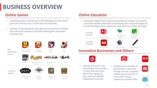 NetEase ビジネス