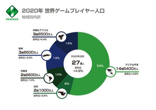 グローバルゲームマーケットレポート2020