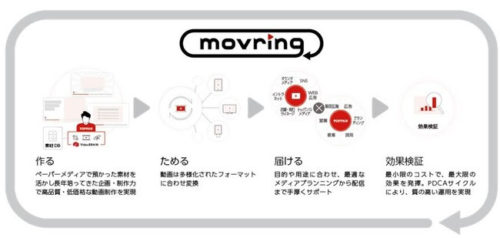 movring