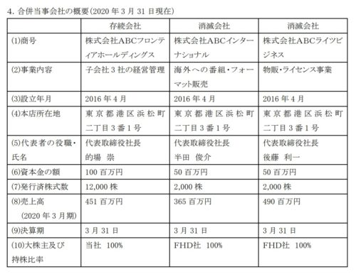 朝日放送グループHD 子会社 合併