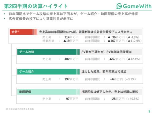 GameWith 決算ハイライト