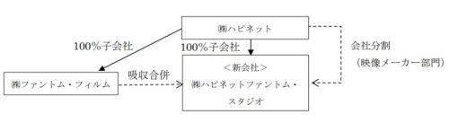 ハピネット 統合方式