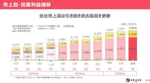イーブックイニシアティブジャパン 売上推移