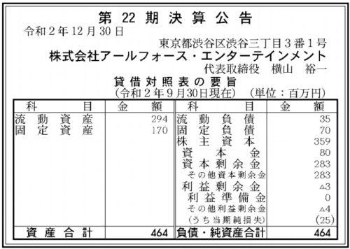 アールフォース・エンターテインメント第22期決算
