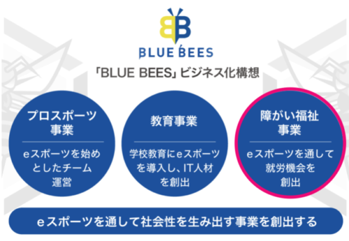 BLUE BEES