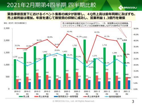 ブロッコリー 収益推移