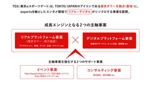 東京eスポーツゲート