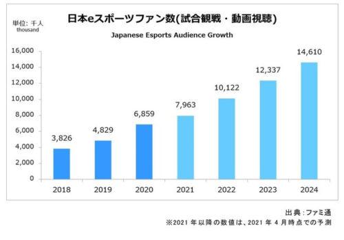 日本eスポーツ市場