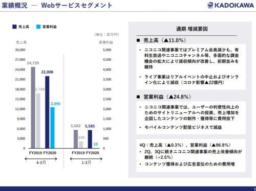 KADOKAWA ウェブサービス