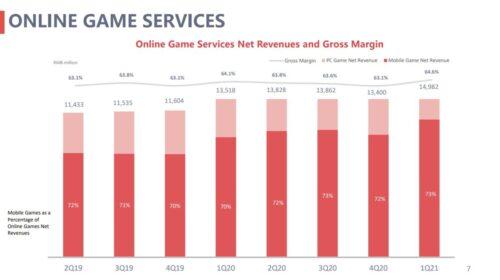 ネットイースゲーム 売上推移