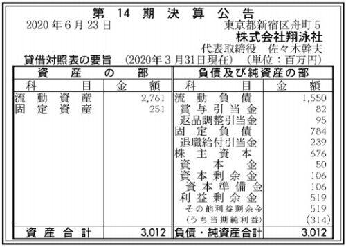 翔泳社第14期決算
