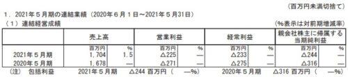 ケイブ2021年5月期決算