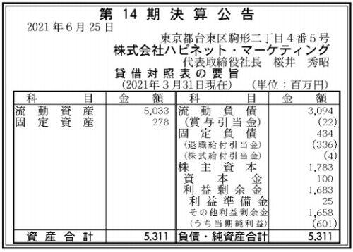 ハピネット・マーケティング第14期決算