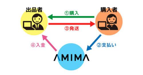ANIMA04