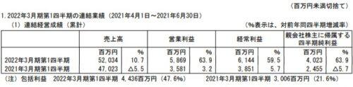 KADOKAWA2022年3月期第1四半期決算