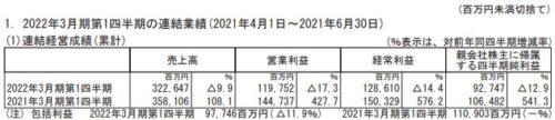 任天堂2022年3月期第1四半期決算