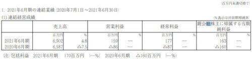 ボルテージ2021年6月期決算