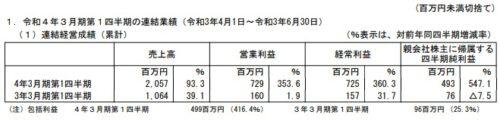 日本一ソフトウェア2022年3月期第1四半期決算