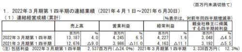 東映アニメーション2022年3月期第1四半期決算