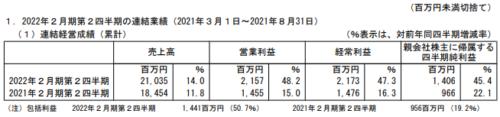 C&R社2022年2月期第2四半期決算