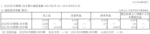 IGポート2022年5月期第1四半期決算